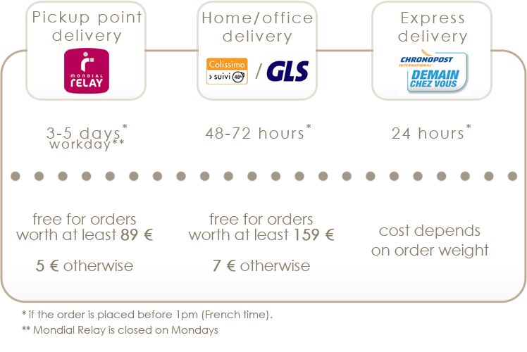 Airandme delivery fees to France
