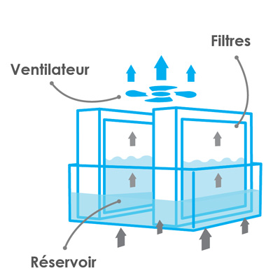 humidificateur par evaporation